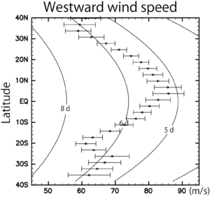 Figure 3: Westward wind speed obtained from the IR2 observations on July 11-12, 2016; longitudinally averaged winds are shown with respect to latitude.