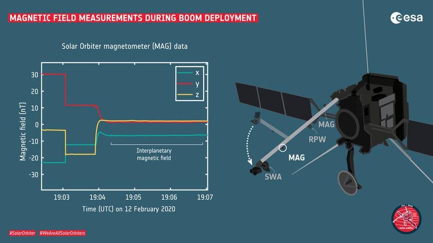 Magnetic field measurements during Solar Orbiter boom deployment
