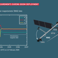 Magnetic_field_measurements_during_Solar_Orbiter_boom_deployment_card_full