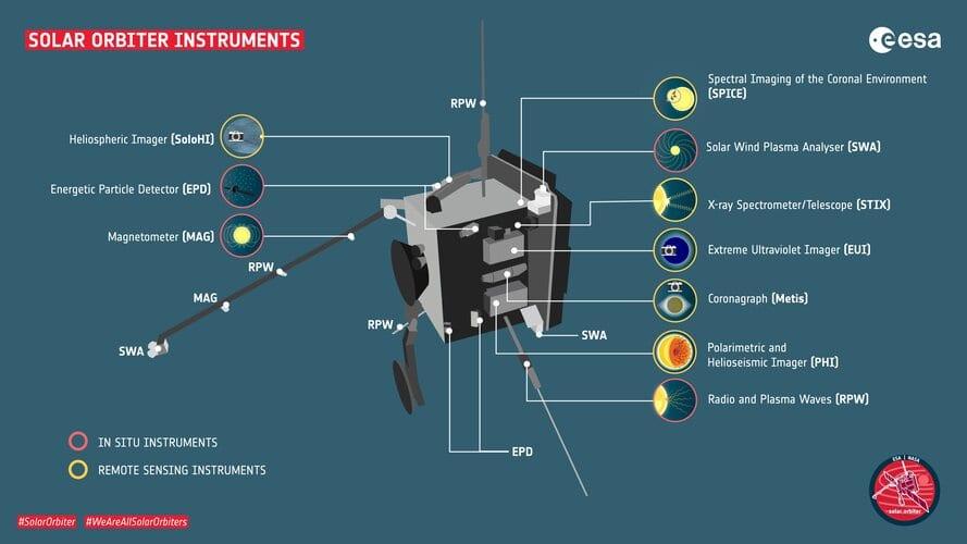 Solar Orbiter Instruments