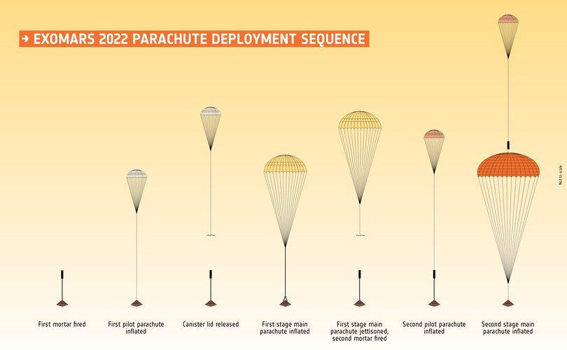 ExoMars 2022 parachute deployment sequence